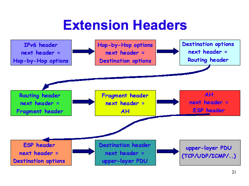 Img on Ipv6 Extension Headers