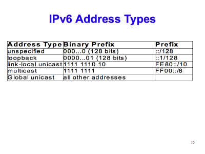 10 things you should know about IPv6 addressing